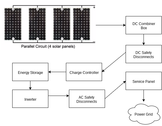 Solar Power System Components Diagram   With Battery Backup