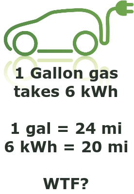 Beautiful The 6 KWh Electricity To Refine Gasoline Would Drive An Electric Car The  Same Distance As A Gasser?