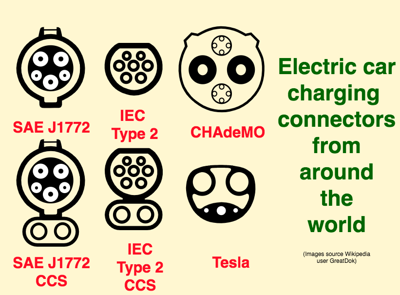 Types of electric car charging connectors, and compatibility
