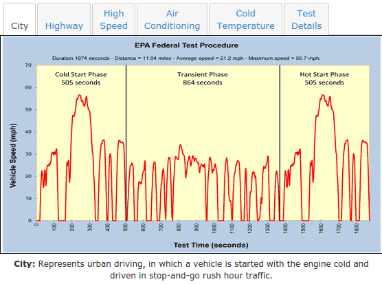 How Does Epa Estimate Electric Car Driving Range