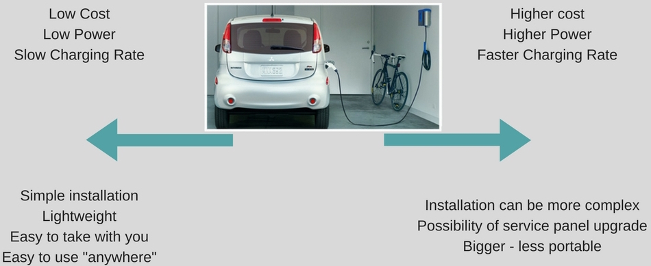 Installing cheap/inexpensive electric car charging at home