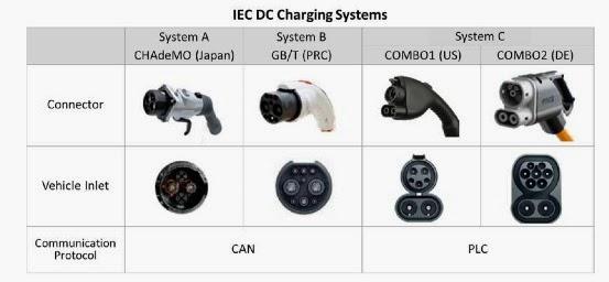 Ev Dc Fast Charging Standards Chademo Ccs Sae Combo Tesla