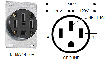 Nema 14 50 Outlet >> Electric car charging within electrical code and power outlet limits