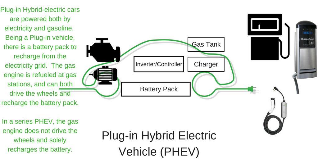 plugin hybrid electric vehicles phevs