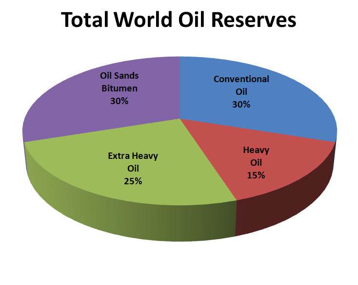 Types Of Crude Oil Sources Constraints